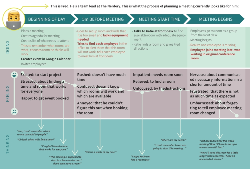 Updated user Journey Map
